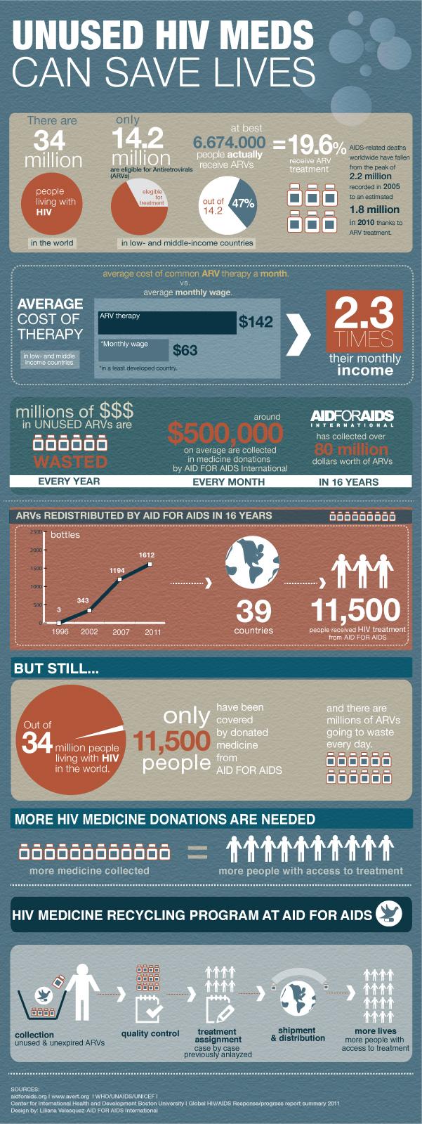 AFAI lanza primera Infografía sobre su Programa de Reciclaje.